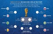 World Cup 2018: Đã xác định 4 cặp đấu tứ kết
