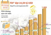 FDI đạt 14,59 tỷ USD trong 4 tháng đầu năm 2019