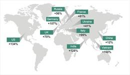 Người Việt Nam bị lừa đảo trực tuyến cao nhất thế giới
