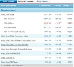 Chứng khoán Hong Kong vọt cao nhất 3 năm