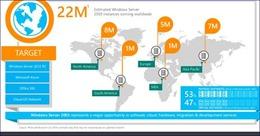Windows Server 2003 kết thúc hỗ trợ vào giữa tháng 7/2015