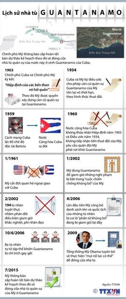 Lịch sử nhà tù Guantanamo