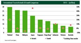 Công suất thuê phòng khách sạn du lịch tăng mạnh