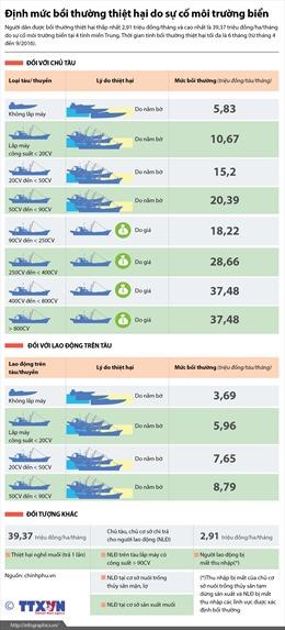 Định mức bồi thường thiệt hại do sự cố môi trường biển