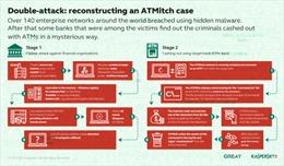 'Cướp' tấn công ATM không để lại dấu vết