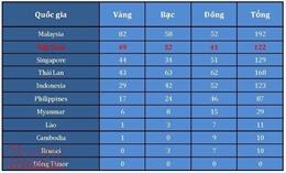 Bảng tổng sắp huy chương ngày 26/8: 'Đường đua xanh' dậy sóng, Việt Nam củng cố vị trí thứ 2