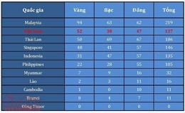 Bảng tổng sắp huy chương ngày 27/8: Việt Nam 'khan vàng', nhiều đoàn áp sát vị trí thứ 2