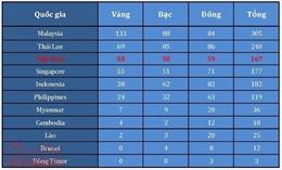 Bảng tổng sắp huy chương ngày 29/8: Pencak silat lập hat-trick 'vàng', Việt Nam chắc chắn tốp 3