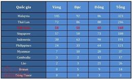 SEA Games 29: Việt Nam đứng thứ 3 chung cuộc, hoàn thành 'chỉ tiêu vàng'