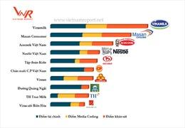 Vinamilk là công ty uy tín nhất ngành thực phẩm tại Việt Nam năm 2017