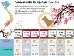 Dự báo thời tiết Tết Mậu Tuất năm 2018