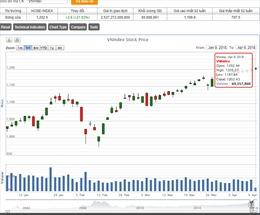 VN-Index vượt mốc 1.200 điểm trong phiên đầu tuần dù áp lực chốt lời tăng mạnh
