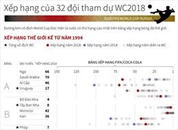 Xếp hạng của 32 đội tham dự World Cup 2018