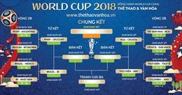 World Cup 2018: Lịch thi đấu và trực tiếp Tứ kết