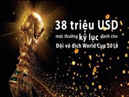 38 triệu USD - mức thưởng kỷ lục dành cho đội vô địch World Cup 2018