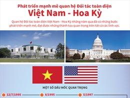 Phát triển mạnh mẽ quan hệ Đối tác toàn diện Việt Nam - Hoa Kỳ
