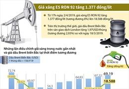 Giá xăng E5 RON 92 tăng 1.377 đồng/lít