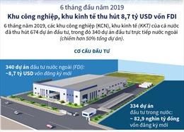 Khu công nghiệp, khu kinh tế thu hút 8,7 tỷ USD vốn FDI trong 6 tháng đầu năm