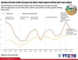 Doanh số sản phẩm vệ sinh gia đình tăng mạnh những đợt dịch bệnh
