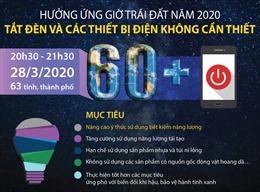 Hưởng ứng Giờ Trái đất năm 2020: Tắt đèn và tắt các thiết bị điện không cần thiết