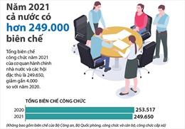 Năm 2021 cả nước có hơn 249.000 biên chế