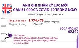 Anh ghi nhận kỷ lục mới gần 61.000 ca COVID-19 trong ngày