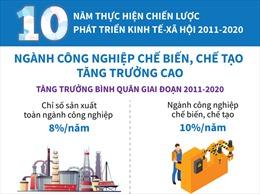 Ngành công nghiệp chế biến, chế tạo tăng trưởng cao trong giai đoạn 2011-2020