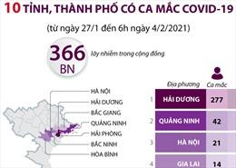 10 tỉnh, thành phố ghi nhận ca mắc COVID-19