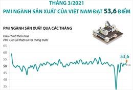 Tháng 3/2021: PMI ngành sản xuất của Việt Nam đạt 53,6 điểm