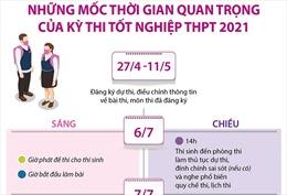 Những mốc thời gian quan trọng của kỳ thi tốt nghiệp THPT 2021