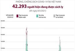 42.293 người đang được cách ly y tế tại Việt Nam