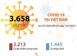 Việt Nam đã có 3.658 ca mắc COVID-19 (từ 23/1/2020 đến 6h ngày 13/5/2021)