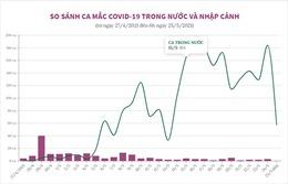 So sánh ca mắc COVID-19 trong nước và nhập cảnh