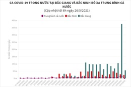 Ca COVID-19 trong nước tại Bắc Giang và Bắc Ninh bỏ xa trung bình cả nước