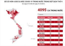 Trên 4.000 ca mắc COVID-19 trong nước đợt dịch thứ 4