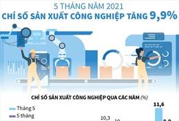 5 tháng năm 2021: Chỉ số sản xuất công nghiệp tăng 9,9%