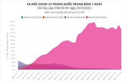 Ca mắc COVID-19 trong nước trung bình 7 ngày