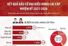 Kết quả bầu cử đại biểu HĐND các cấp nhiệm kỳ 2021-2026