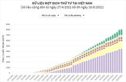 Dữ liệu đợt dịch COVID-19 thứ 4 tại Việt Nam