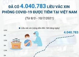 Đã có 4.040.783 liều vaccine phòng COVID-19 được tiêm tại Việt Nam