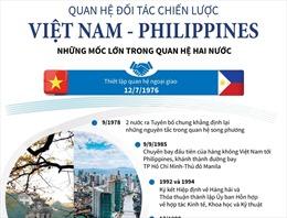 Quan hệ Đối tác chiến lược Việt Nam và Philippines