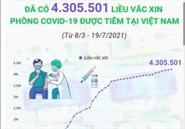 4.305.501 liều vaccine phòng COVID-19 đã được tiêm tại Việt Nam