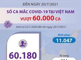 Đến ngày 20/7, số ca mắc COVID-19 của Việt Nam vượt 60.000 ca
