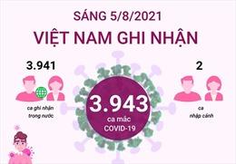 3.943 ca mắc COVID-19 trong sáng ngày 5/8/2021, TP Hồ Chí Minh có 2.349 ca