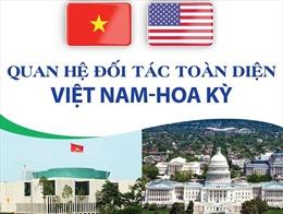 Quan hệ Đối tác toàn diện Việt Nam-Hoa Kỳ