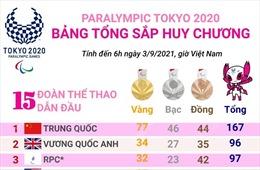 Paralympic Tokyo 2020: Đoàn Trung Quốc tạm dẫn đầu bảng tổng sắp huy chương