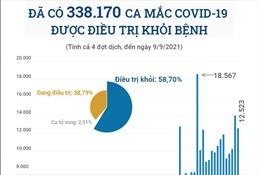 Đã có 338.170 ca mắc COVID-19 được điều trị khỏi bệnh