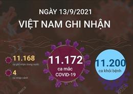 Ngày 13/9/2021, Việt Nam ghi nhận 11.172 ca mắc COVID-19