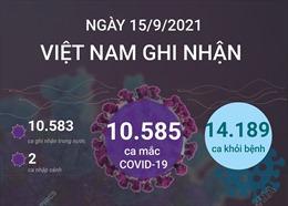 Ngày 15/9/2021, Việt Nam ghi nhận 10.585 ca mắc COVID-19