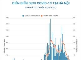 Dịch COVID-19 ở Hà Nội có xu hướng giảm dần